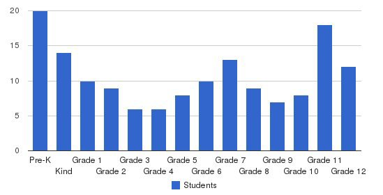 Coulee Region Christian School Students by Grade