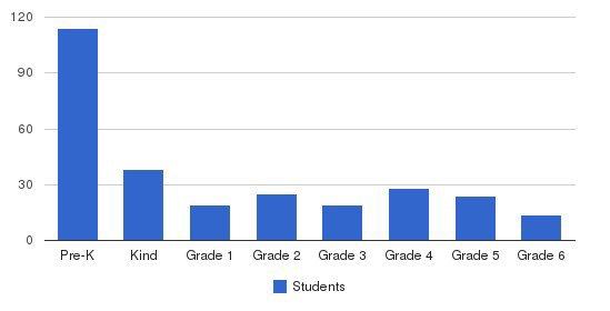 Montessori Center School Students by Grade
