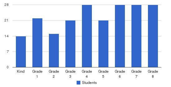 EAGLE School Students by Grade