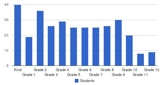 Early View Academy Of Excellence Students by Grade