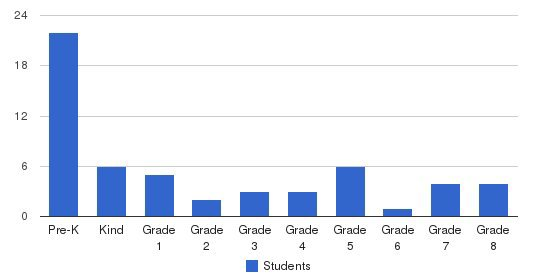 Faith Community Christian School Students by Grade