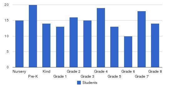 Assumption Catholic School Students by Grade
