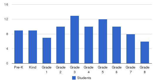 Holy Trinity Catholic School Students by Grade
