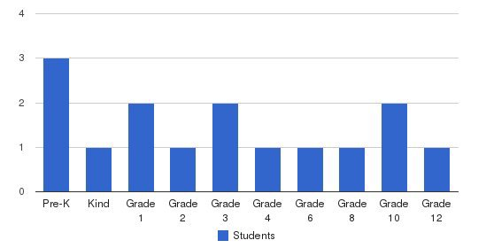 Immanuel Baptist Church School Students by Grade