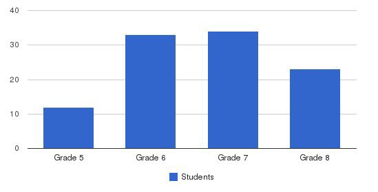 Notre Dame Middle School Students by Grade