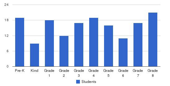 Oostburg Christian School Students by Grade