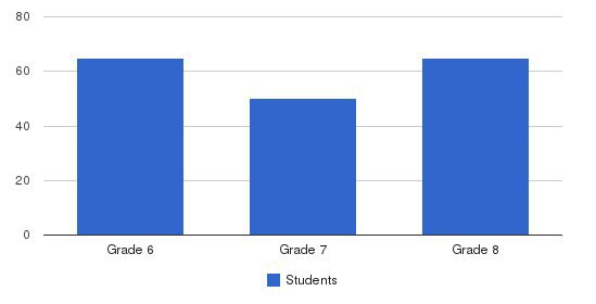 Regis Middle School Students by Grade
