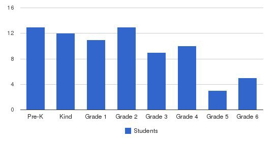 Rosemary School Students by Grade