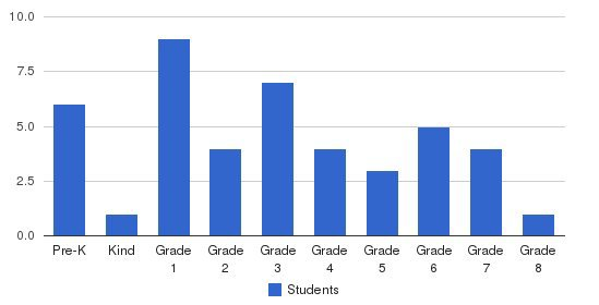 Sacred Heart Elementary School Students by Grade