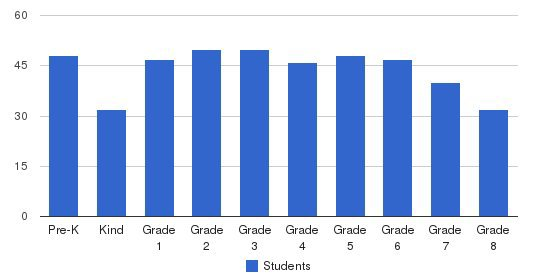 Sacred Hearts School Students by Grade