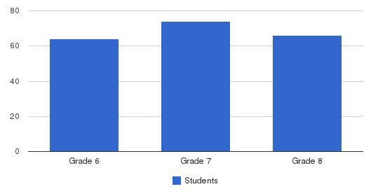 Waukesha Catholic - St. Joseph Campus Students by Grade