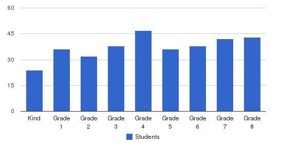 St. Marys School Students by Grade