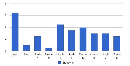 Sharon Junior Academy Students by Grade