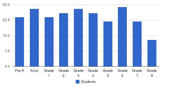 St. Dennis School Students by Grade