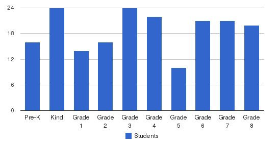 St James Catholic School Students by Grade