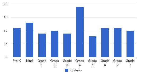 St. Joan Of Arc Parish School Students by Grade