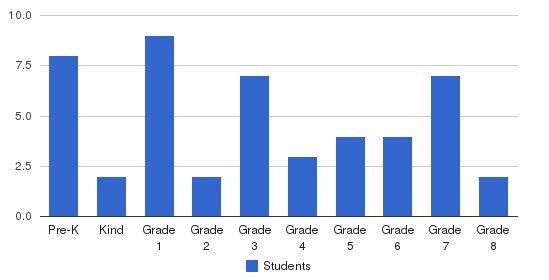 St. John The Baptist Catholic School Students by Grade