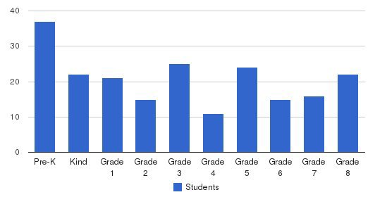 St Kilian School Students by Grade