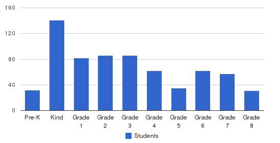 St. Marcus Lutheran School Students by Grade