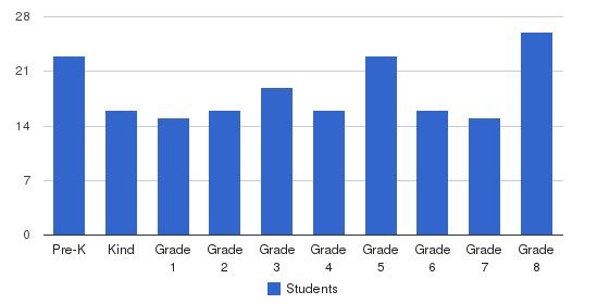 St Mary Elementary School Students by Grade
