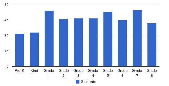 St. Mary Parish School Students by Grade