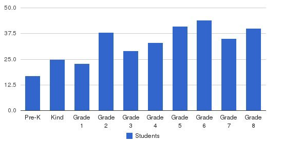 St Sebastian School Students by Grade