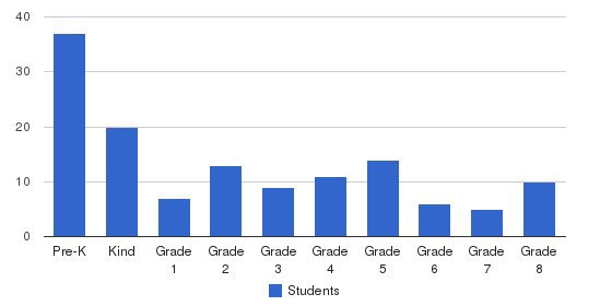 St Stephen Lutheran School Students by Grade