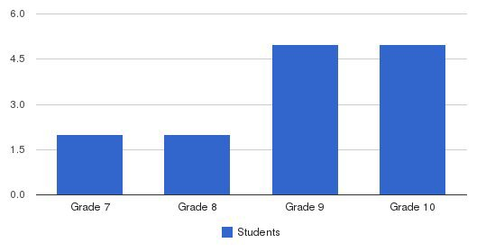 Tri-wil / Porta Cras School Students by Grade