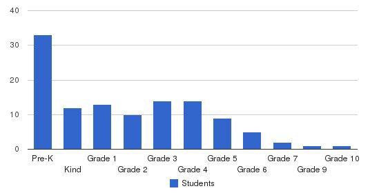 St. Margaret Catholic School Students by Grade