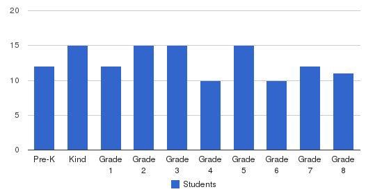 Montessori School of North Miami.. Students by Grade