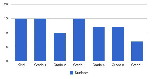 San Francisco Pacific Academy Students by Grade