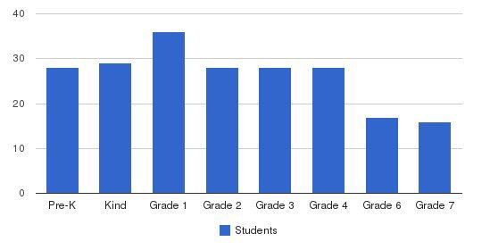 Woodland School Students by Grade