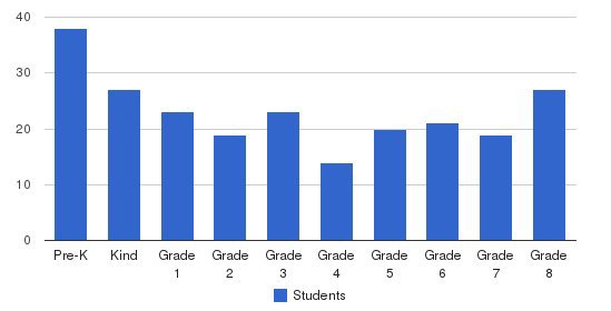 Mother Of Sorrows School Students by Grade