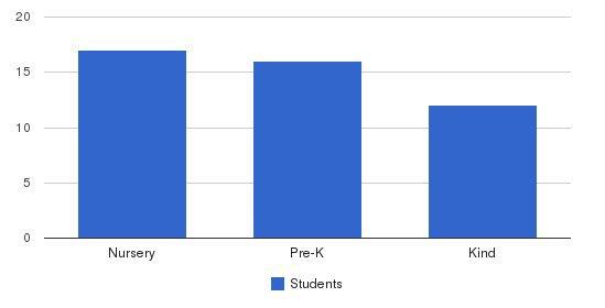 Mountain Blvd Montessori School Students by Grade
