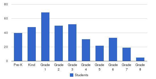 Cornerstone Schools Students by Grade