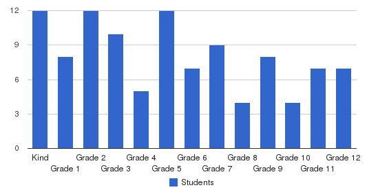 Valeo Academy Students by Grade
