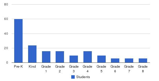 Marshall Christian Academy Students by Grade