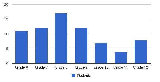 STAR Prep Academy Students by Grade