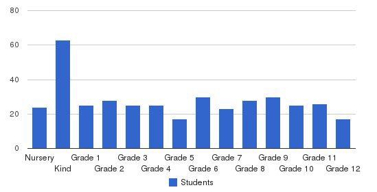 Green Meadow Waldorf School Students by Grade