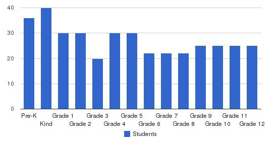 American Heritage of South Jordan Students by Grade