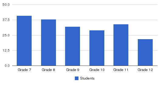 Falmouth Academy Students by Grade