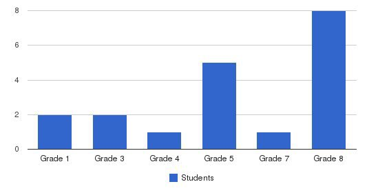 Multi Cultural Center Students by Grade