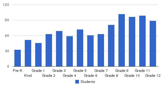 Sierra Canyon School Students by Grade