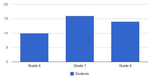 Topanga Mountain School Students by Grade