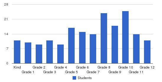 N Valley Christian School Students by Grade
