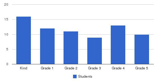 Crestmont School Students by Grade