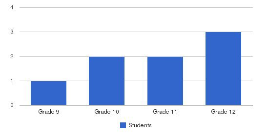 Century High School Students by Grade