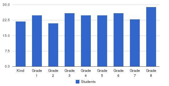 Nativity Elementary School Students by Grade