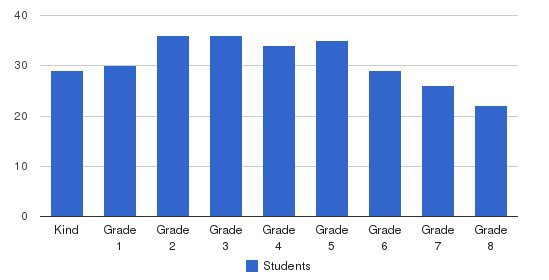 Nativity Elementary School Students by Grade