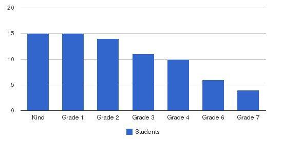 Northstar School Students by Grade
